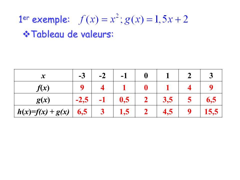 1 er exemple: Tableau de valeurs: Tableau de valeurs: x-3-20123 f(x)f(x)9410149 g(x)g(x)-2,50,523,556,5 h(x)=f(x) + g(x)6,531,524,5915,5