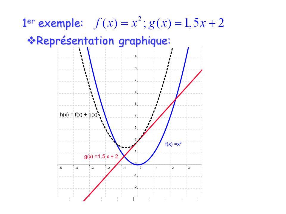 1 er exemple: Représentation graphique: Représentation graphique: