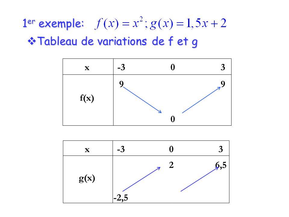 1 er exemple: Tableau de variations de f et g Tableau de variations de f et g x g(x) -3 -2,5 0 2 3 6,5 x f(x) -3 9 0 0 3 9
