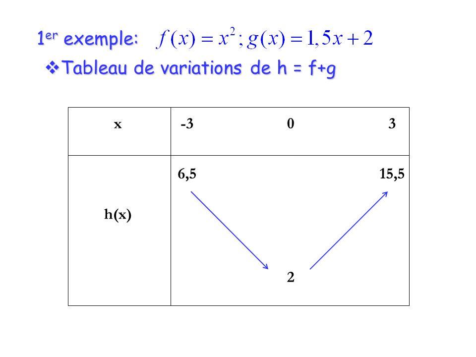 1 er exemple: Tableau de variations de h = f+g Tableau de variations de h = f+g x h(x) -3 6,5 0 2 3 15,5