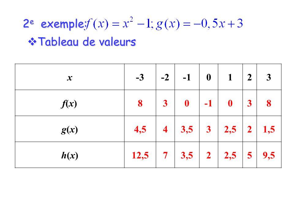 2 e exemple: Tableau de valeurs Tableau de valeurs x-3-20123 f(x)f(x)830 038 g(x)g(x)4,543,532,521,5 h(x)h(x)12,573,522,559,5