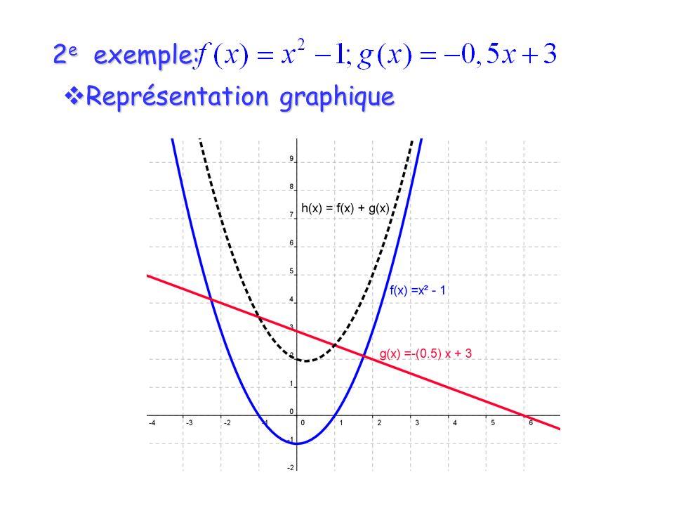 2 e exemple: Représentation graphique Représentation graphique