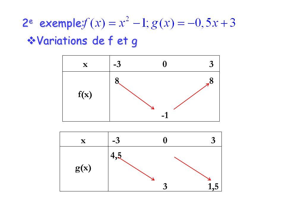 2 e exemple: Variations de f et g Variations de f et g x f(x) -3 8 0 3 8 x g(x) -3 4,5 0 3 3 1,5