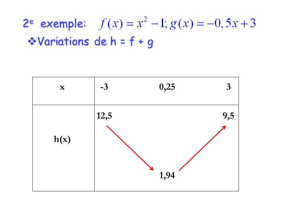 2 e exemple: Variations de h = f + g Variations de h = f + g x h(x) -3 12,5 0,25 1,94 3 9,5