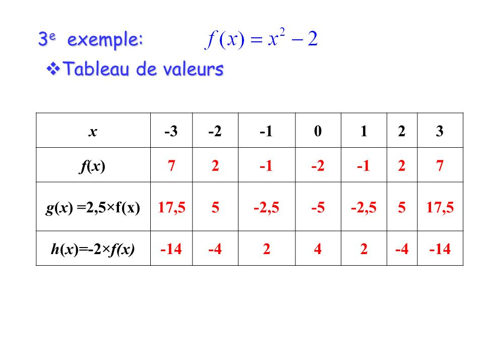 3 e exemple: Tableau de valeurs Tableau de valeurs x-3-20123 f(x)f(x)72 -227 g(x) =2,5×f(x)17,55-2,5-5-2,5517,5 h(x)=-2×f(x)-14-4242 -14