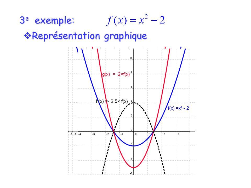 3 e exemple: Représentation graphique Représentation graphique