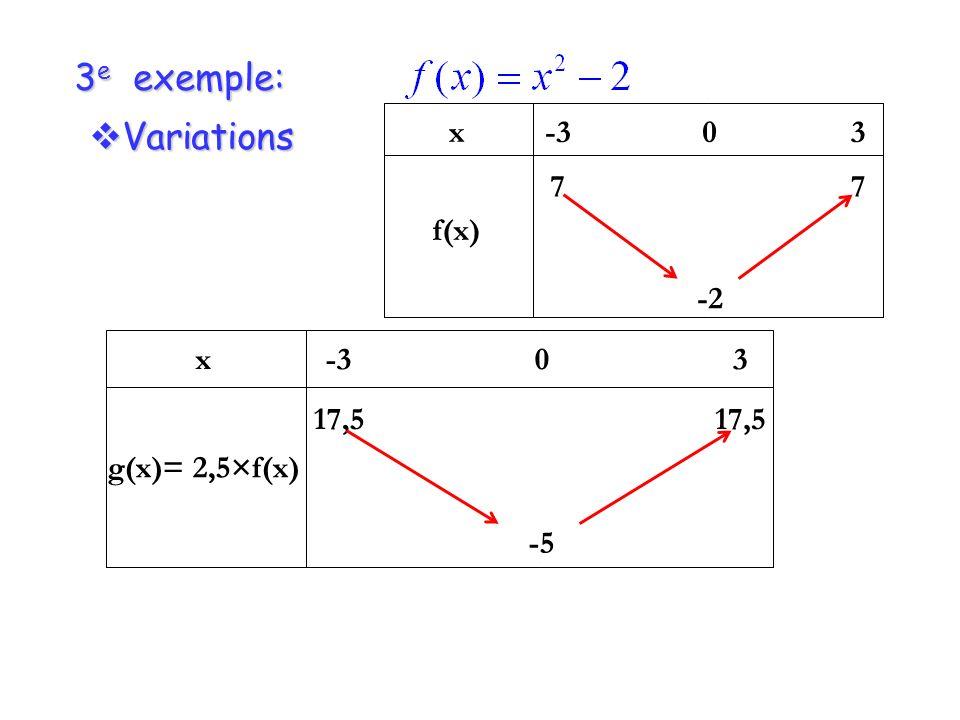 3 e exemple: Variations Variations x f(x) -3 7 0 -2 3 7 x g(x)= 2,5×f(x) -3 17,5 0 -5 3 17,5