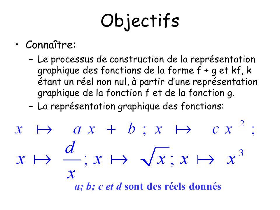 Objectifs Connaître: –Le processus de construction de la représentation graphique des fonctions de la forme f + g et kf, k étant un réel non nul, à pa