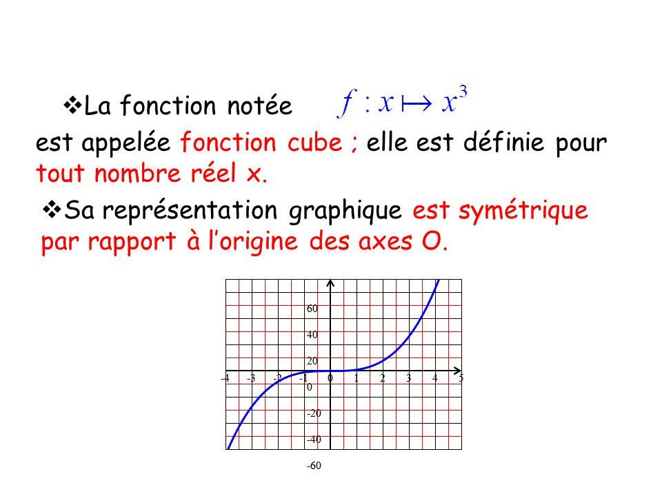 La fonction notée est appelée fonction cube ; elle est définie pour tout nombre réel x. Sa représentation graphique est symétrique par rapport à lorig