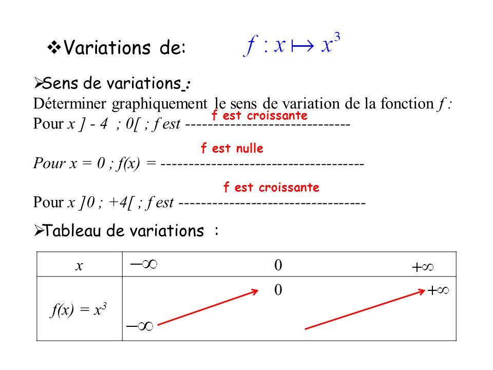 Variations de: Sens de variations : Déterminer graphiquement le sens de variation de la fonction f : Pour x ] - 4 ; 0[ ; f est -----------------------