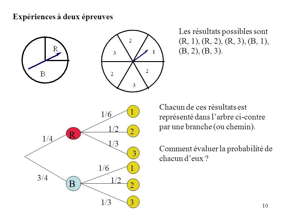 10 Expériences à deux épreuves R B 1/4 3/4 1 1 2 2 3 3 1/6 1/2 1/3 Les résultats possibles sont (R, 1), (R, 2), (R, 3), (B, 1), (B, 2), (B, 3). Chacun