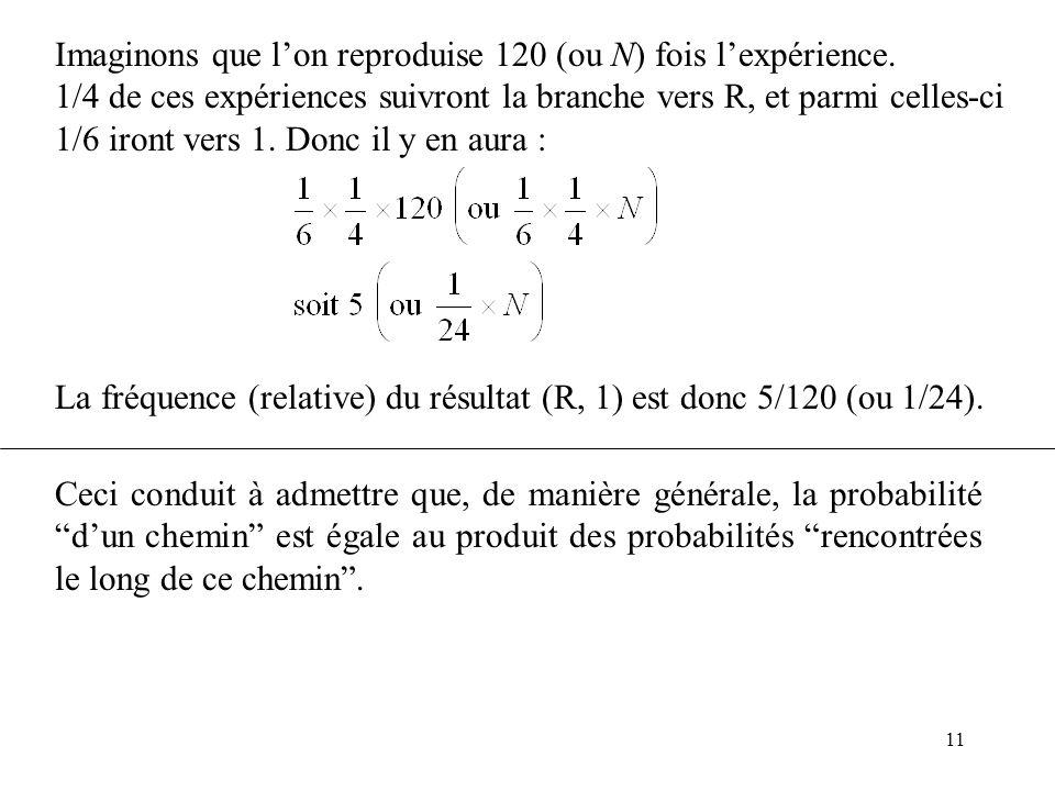 11 Imaginons que lon reproduise 120 (ou N) fois lexpérience. 1/4 de ces expériences suivront la branche vers R, et parmi celles-ci 1/6 iront vers 1. D