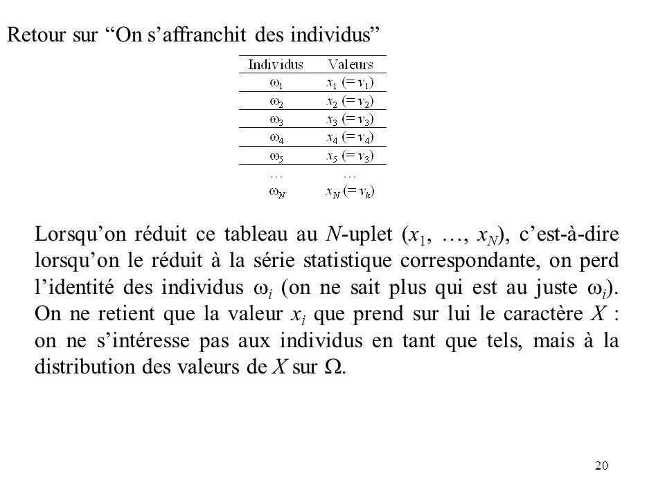 20 Retour sur On saffranchit des individus Lorsquon réduit ce tableau au N-uplet (x 1, …, x N ), cest-à-dire lorsquon le réduit à la série statistique