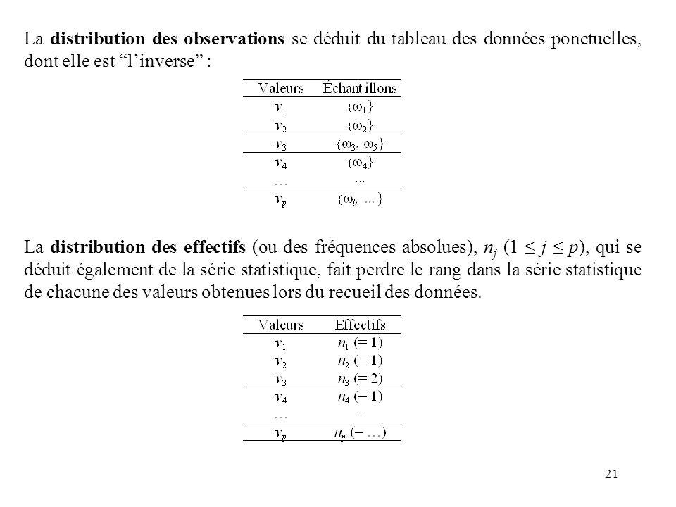21 La distribution des observations se déduit du tableau des données ponctuelles, dont elle est linverse : La distribution des effectifs (ou des fréqu