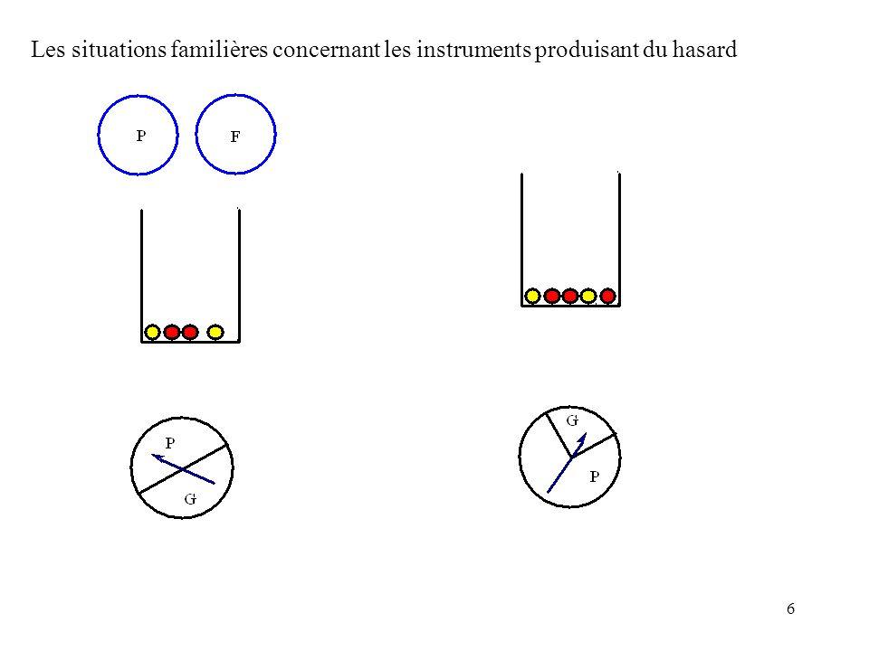 7 G P En lançant un grand nombre de fois la punaise, on obtient une suite de G et de P.