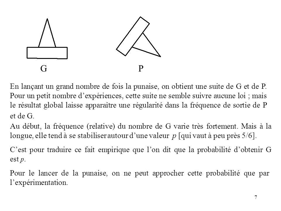 7 G P En lançant un grand nombre de fois la punaise, on obtient une suite de G et de P. Pour un petit nombre dexpériences, cette suite ne semble suivr