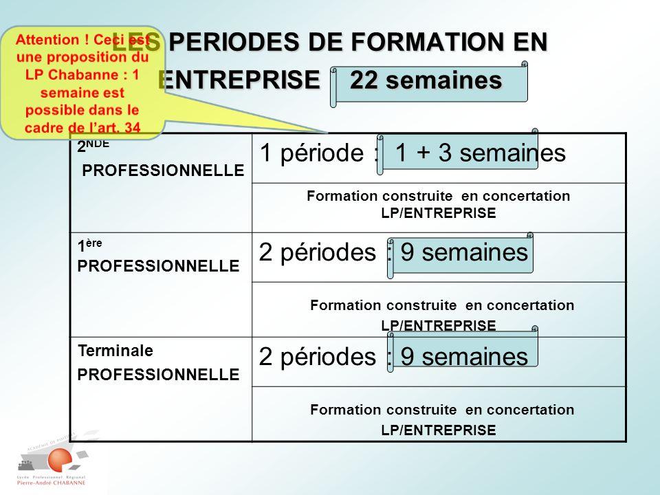 LES PERIODES DE FORMATION EN ENTREPRISE 22 semaines 2 NDE PROFESSIONNELLE 1 période : 1 + 3 semaines Formation construite en concertation LP/ENTREPRIS