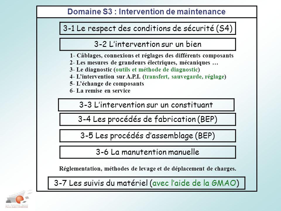 Domaine S3 : Intervention de maintenance 3-1 Le respect des conditions de sécurité (S4) 3-2 Lintervention sur un bien 1- Câblages, connexions et réglages des différents composants 2- Les mesures de grandeurs électriques, mécaniques … 3- Le diagnostic (outils et méthode de diagnostic) 4- Lintervention sur A.P.I.