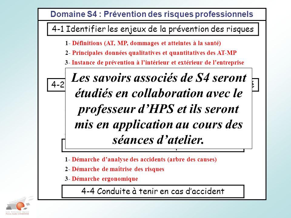 Domaine S4 : Prévention des risques professionnels 4-1 Identifier les enjeux de la prévention des risques 1- Définitions (AT, MP, dommages et atteintes à la santé) 2- Principales données qualitatives et quantitatives des AT-MP 3- Instance de prévention à lintérieur et extérieur de lentreprise 4- Réglementation (documents uniques, plan de prévention…) 4-2 Identifier les situations dangereuses de lactivité 4-3 Les démarches de prévention 4-4 Conduite à tenir en cas daccident 1- Définitions 2- Connaissances des principaux risques.