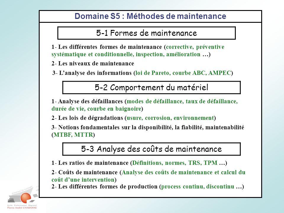 Domaine S5 : Méthodes de maintenance 5-1 Formes de maintenance 1- Les différentes formes de maintenance (corrective, préventive systématique et conditionnelle, inspection, amélioration …) 2- Les niveaux de maintenance 3- Lanalyse des informations (loi de Pareto, courbe ABC, AMPEC) 5-2 Comportement du matériel 5-3 Analyse des coûts de maintenance 1- Analyse des défaillances (modes de défaillance, taux de défaillance, durée de vie, courbe en baignoire) 2- Les lois de dégradations (usure, corrosion, environnement) 3- Notions fondamentales sur la disponibilité, la fiabilité, maintenabilité (MTBF, MTTR) 1- Les ratios de maintenance (Définitions, normes, TRS, TPM …) 2- Coûts de maintenance (Analyse des coûts de maintenance et calcul du coût dune intervention) 2- Les différentes formes de production (process continu, discontinu …)