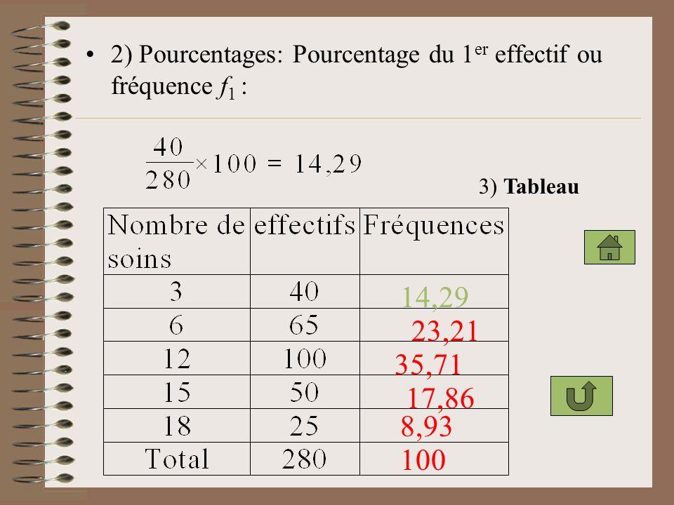 1) Effectif total Total 2518 5015 10012 656 403 EffectifsNombre de soins annuels 280