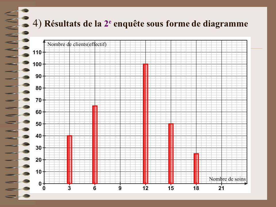 2) Pourcentages: Pourcentage du 1 er effectif ou fréquence f 1 : 14,29 17,86 100 8,93 23,21 35,71 3) Tableau