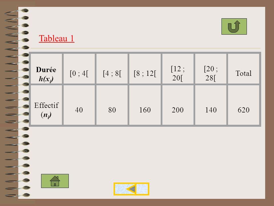 Un caractère est discret lorsquil prend seulement un nombre fini de valeurs qui sont en général des nombres entiers. (exemple : nombre denfants par fa