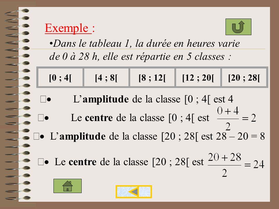 Les valeurs dun caractère continu sont rangées par classe sous la forme dun intervalle [a ; b[. Lamplitude de la classe [a ; b[ est la différence des