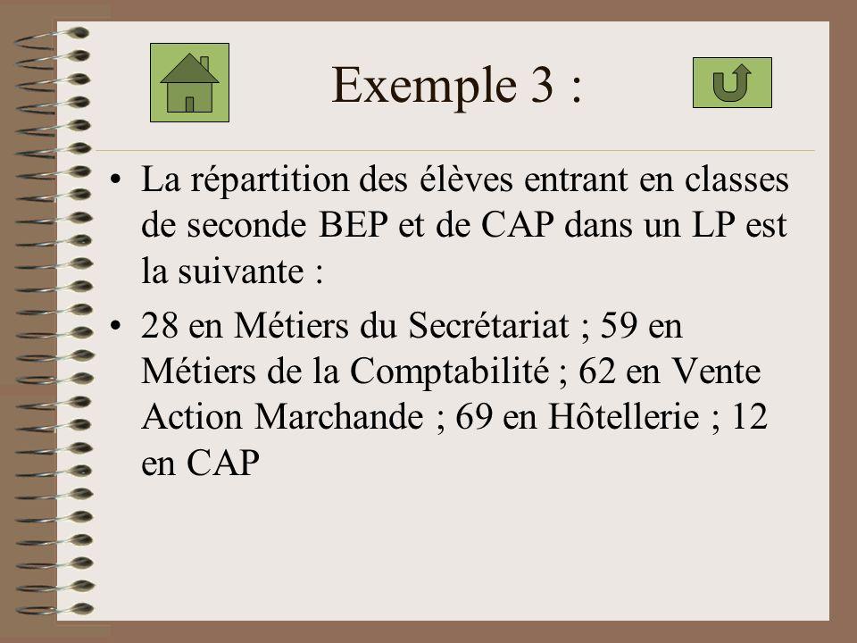 a. Quelle est la population étudiée ? la classe de BEP. b. Quel est leffectif de la population ? celui de la classe : 30 élèves. c. Quel est le caract
