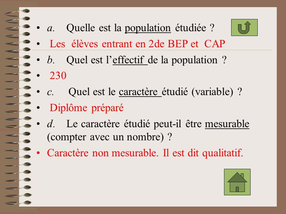 Exemple 3 : La répartition des élèves entrant en classes de seconde BEP et de CAP dans un LP est la suivante : 28 en Métiers du Secrétariat ; 59 en Mé