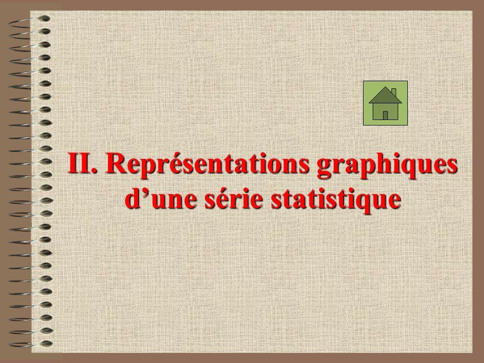 Diplôme préparé Nombre délèves Fréquence(%) Secrétariat2812,17 Comptabilité5925,65 V.A.M.6226,96 Hôtellerie6930 C.A.P.125,22 TOTAL N = 230100