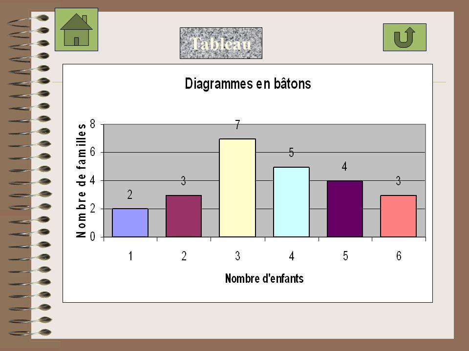 a. Dans un repère orthogonal, placer sur laxe des abscisses le nombre denfants x i et sur laxe des ordonnées le nombre de familles n i.repère b. Trace