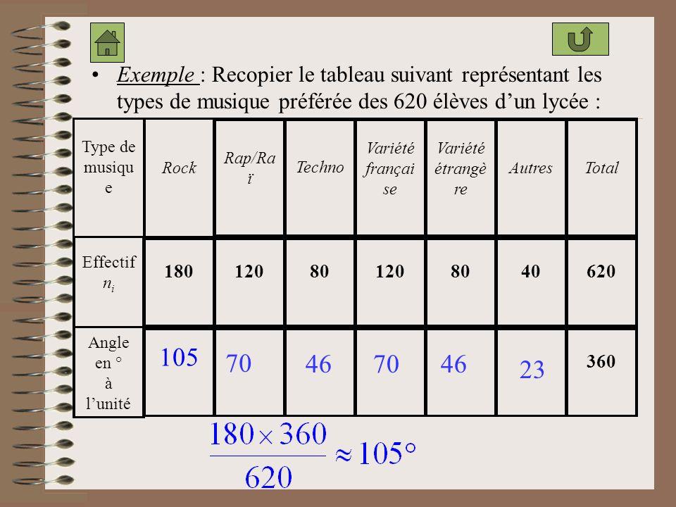 Ce type de diagramme est généralement utilisé dans le cas dun caractère qualitatif. Un tel diagramme est un disque (ou la moitié dun disque) découpé e