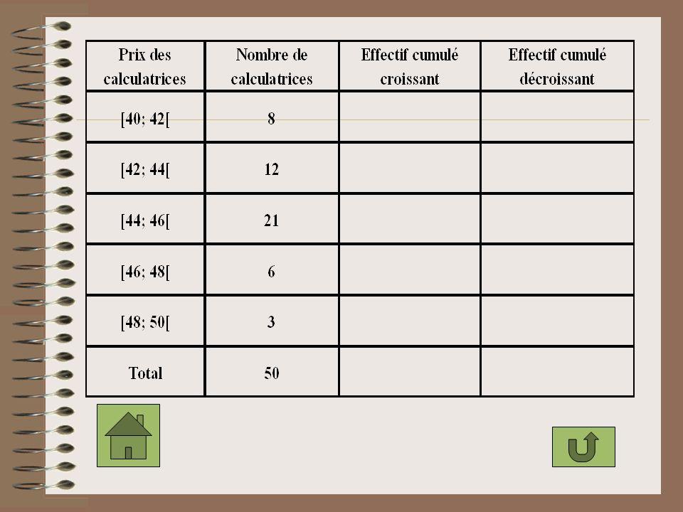Exemple: Construire lhistogramme du tableau statistique du manuel de maths page 60 Pour cela: a. Porter en abscisses les les prix des calculatrices de