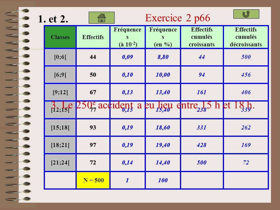 Exercice 1 p66 Catégorie Nombre d'hôtels en pourcentage Nombre d'hôtels * NN42,5 * * NN26 ***NN23,5 ****NN6,5 *****NN luxe1,5 1. Quel est la nature de