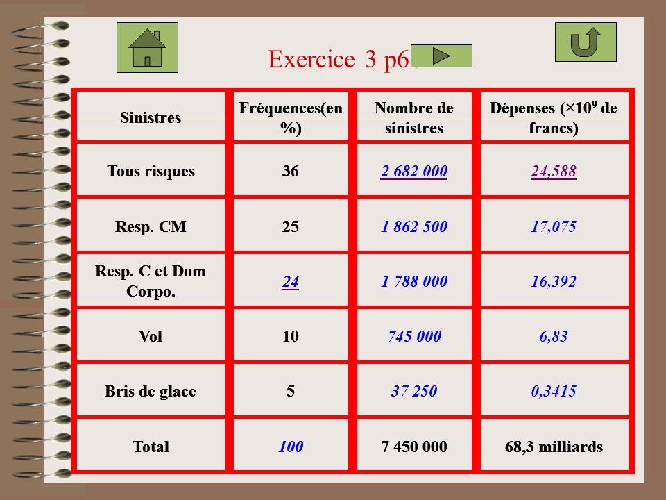 ClassesEffectifs Fréquence s (à 10 -2 ) Fréquence s (en %) Effectifs cumulés croissants Effectifs cumulés décroissants [0;6[44 [6;9[50 [9;12[67 [12;15