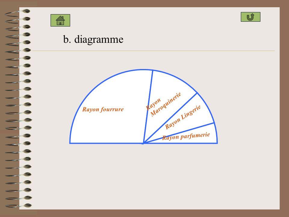 2. Diagramme semi-circulaire : a. Tableau : Rayon Pourcentage du CAAngle en degré Rayon fourrure54 Rayon maroquinerie22 Rayon lingerie15 Rayon parfume