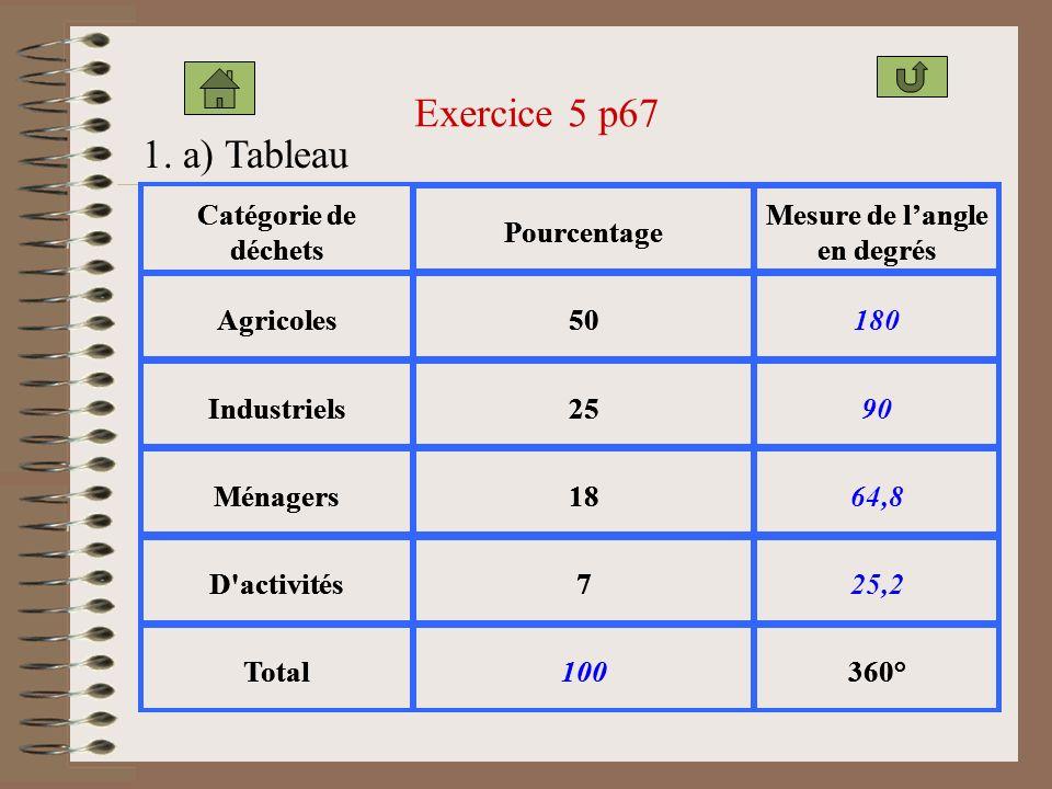 b. diagramme Rayon fourrure Rayon Maroquinerie Rayon Lingerie Rayon parfumerie