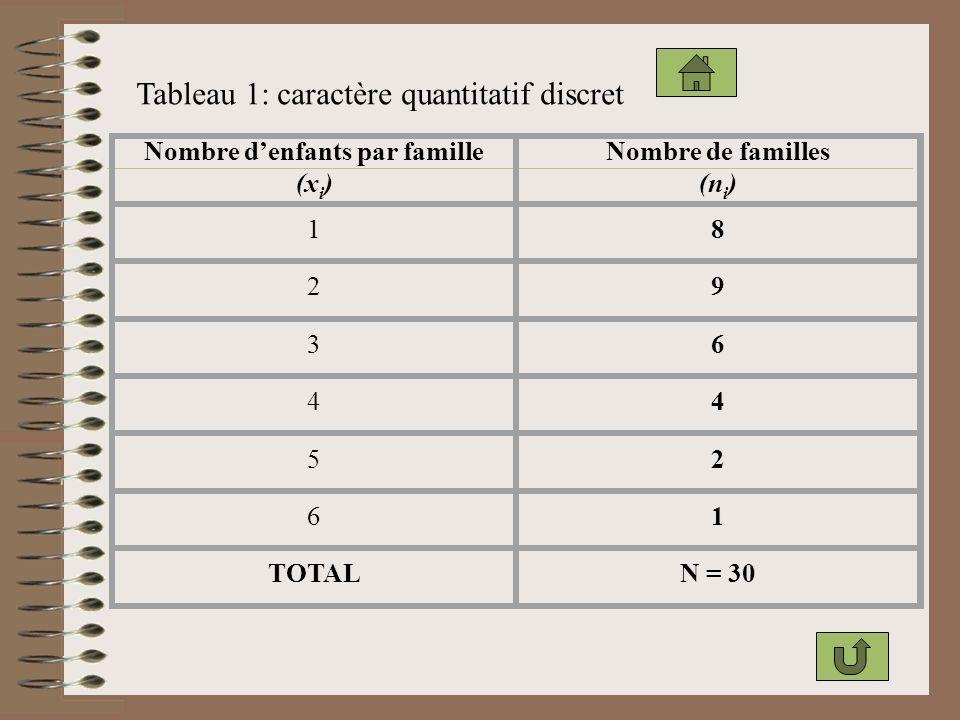 Tableau 1: caractère quantitatif discret Nombre denfants par famille (x i ) Nombre de familles (n i ) 18 29 36 44 52 61 TOTALN = 30