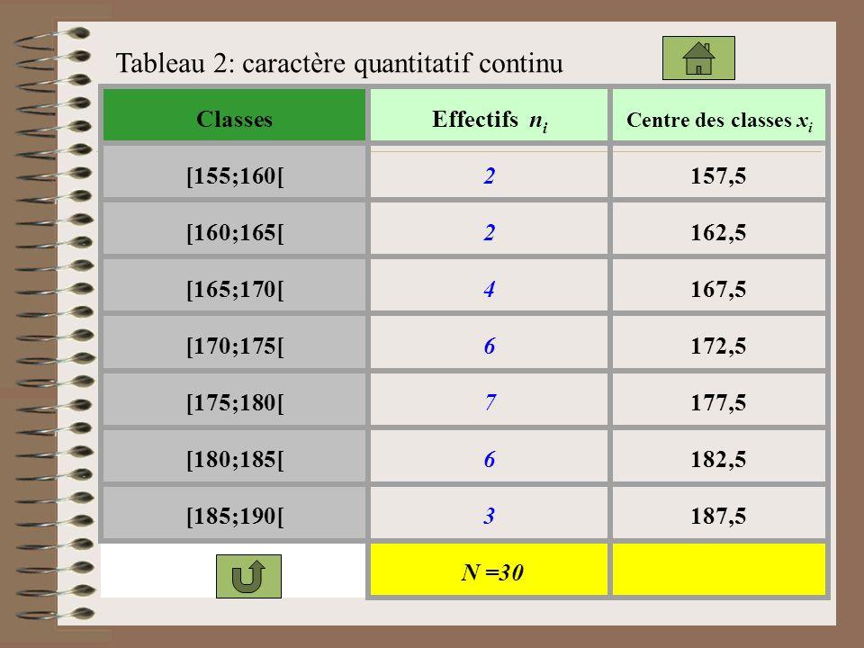 Tableau 2: caractère quantitatif continu ClassesEffectifs n i Centre des classes x i [155;160[2157,5 [160;165[2162,5 [165;170[4167,5 [170;175[6172,5 [175;180[7177,5 [180;185[6182,5 [185;190[3187,5 N =30