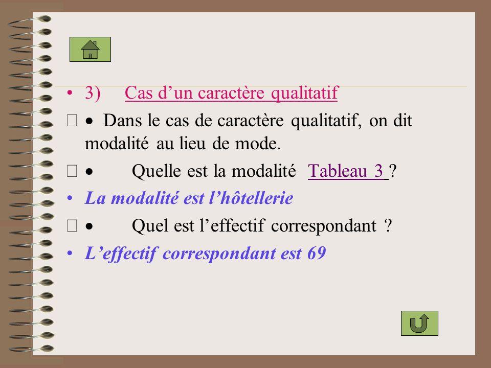 3) Cas dun caractère qualitatif Dans le cas de caractère qualitatif, on dit modalité au lieu de mode.