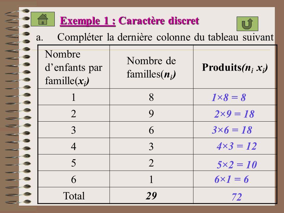 Exemple 1 : Caractère discret a.