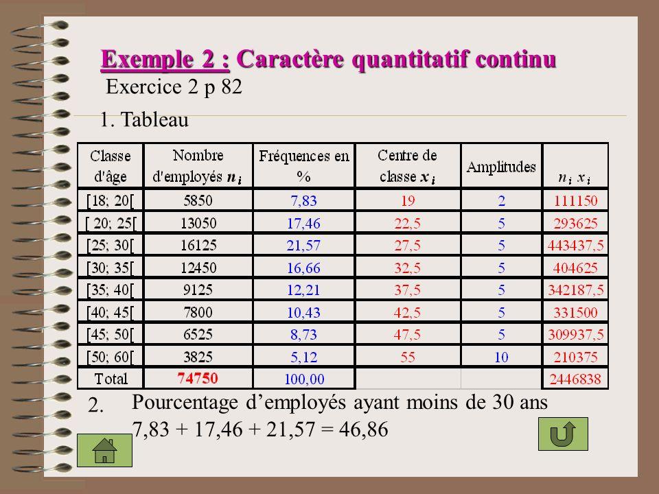 Exemple 2 : Caractère quantitatif continu Exercice 2 p 82 1.