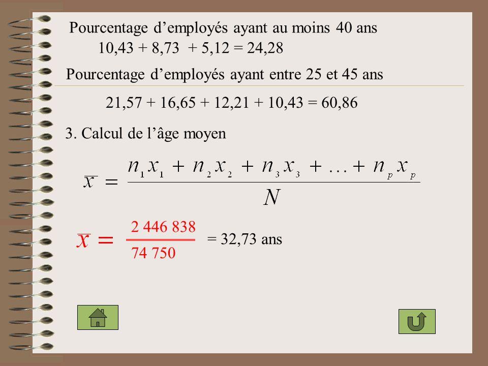 Pourcentage demployés ayant au moins 40 ans 10,43 + 8,73 + 5,12 = 24,28 Pourcentage demployés ayant entre 25 et 45 ans 21,57 + 16,65 + 12,21 + 10,43 = 60,86 3.