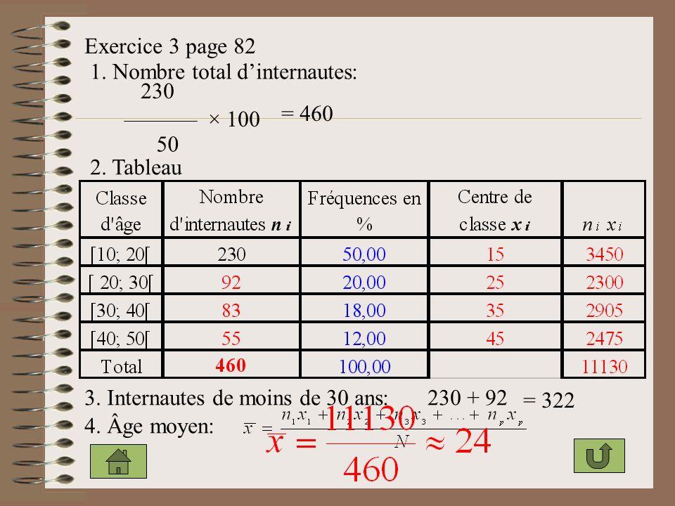 Exercice 3 page 82 1.Nombre total dinternautes: 230 50 × 100 = 460 2.