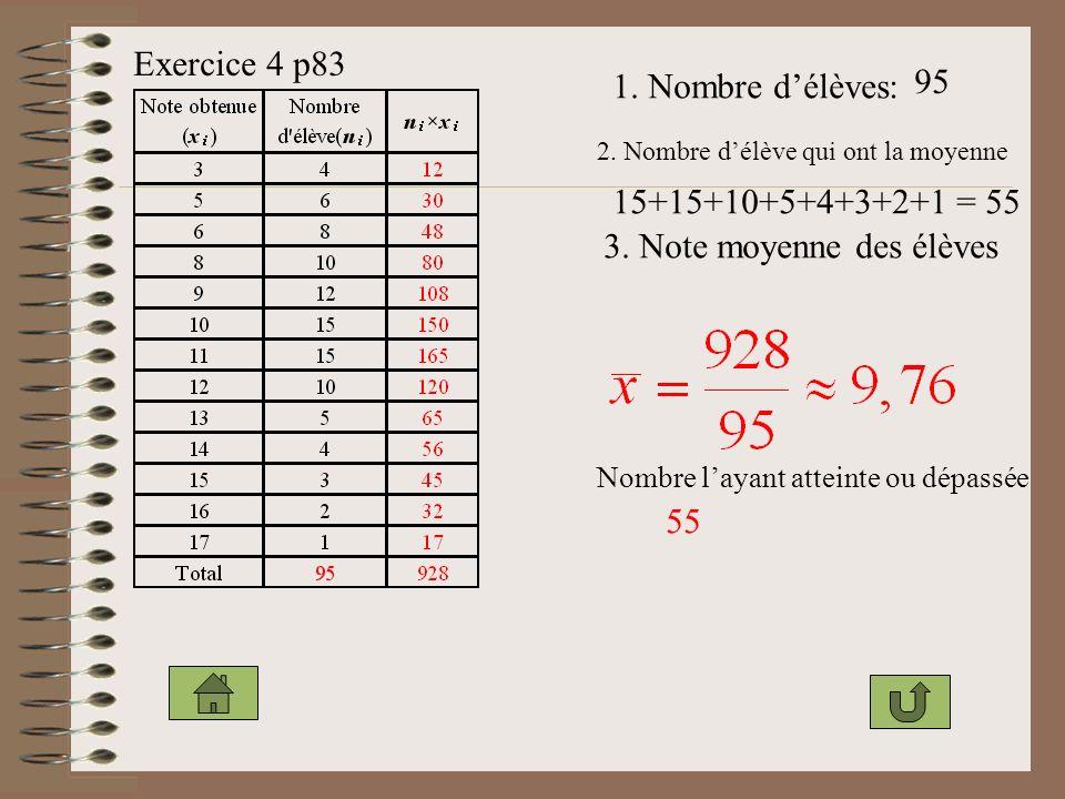Exercice 4 p83 1.Nombre délèves: 95 2. Nombre délève qui ont la moyenne 15+15+10+5+4+3+2+1 = 55 3.