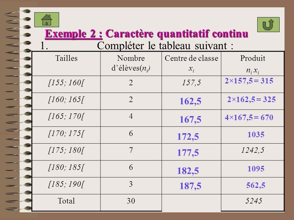 Exemple 2 : Caractère quantitatif continu TaillesNombre délèves(n i ) Centre de classe x i Produit n i x i [155; 160[2157,5 [160; 165[2 [165; 170[4 [170; 175[6 [175; 180[71242,5 [180; 185[6 [185; 190[3 Total30 5245 162,5 167,5 172,5 177,5 182,5 187,5 2×157,5 = 315 2×162,5 = 325 4×167,5 = 670 1035 1095 562,5 1.