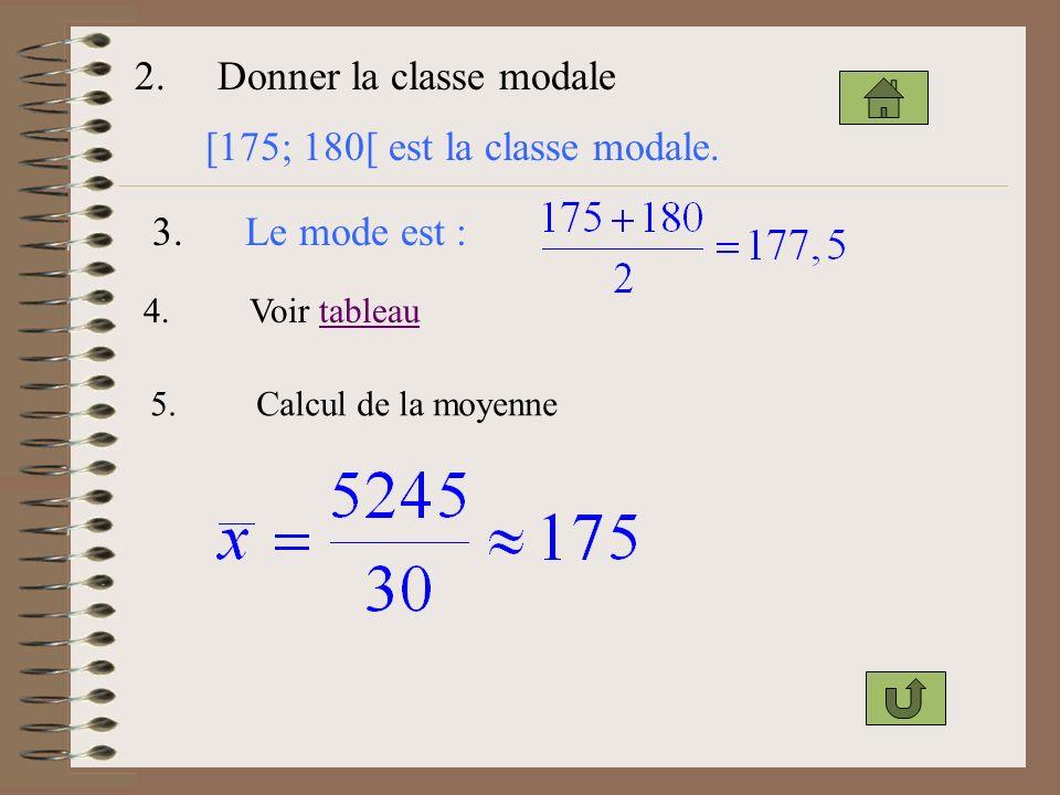 2.Donner la classe modale [175; 180[ est la classe modale.