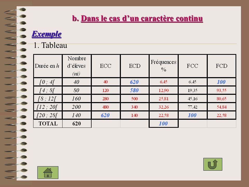 b. Dans le cas dun caractère continu Exemple 1. Tableau