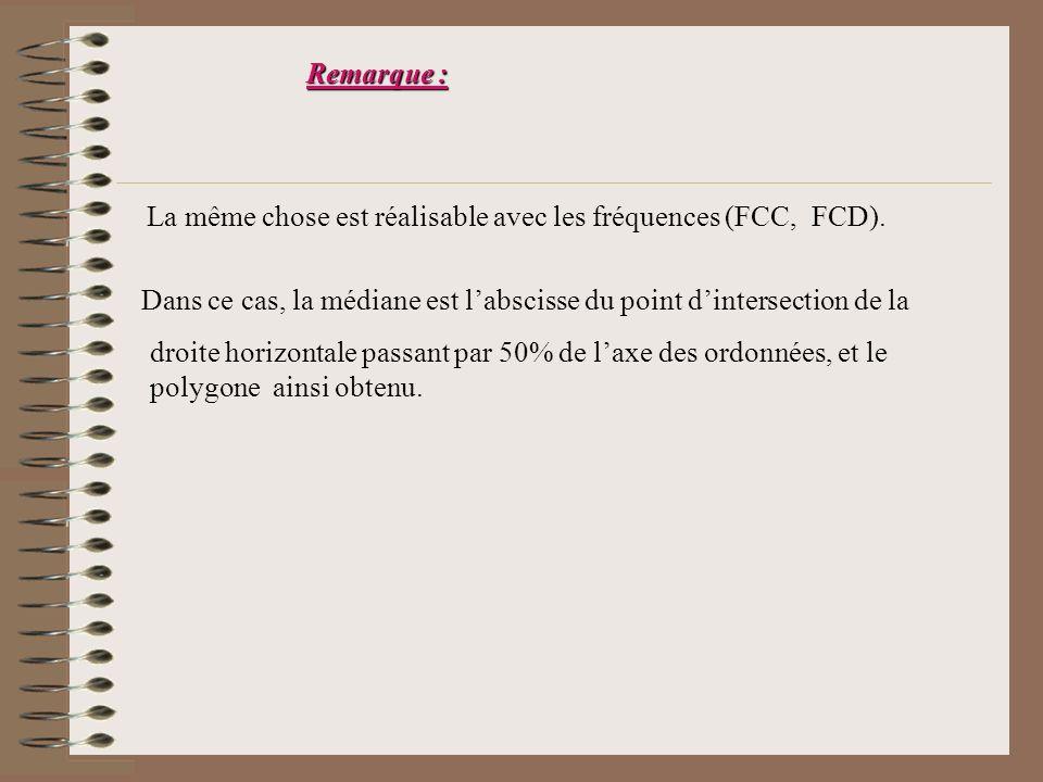 Remarque : La même chose est réalisable avec les fréquences (FCC, FCD).